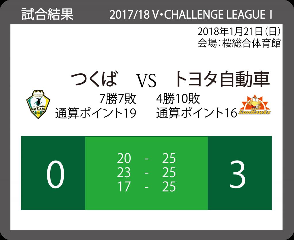 2017/18 V・チャレンジリーグⅠ 男子バレーボール 20180121_VS_トヨタ自動車
