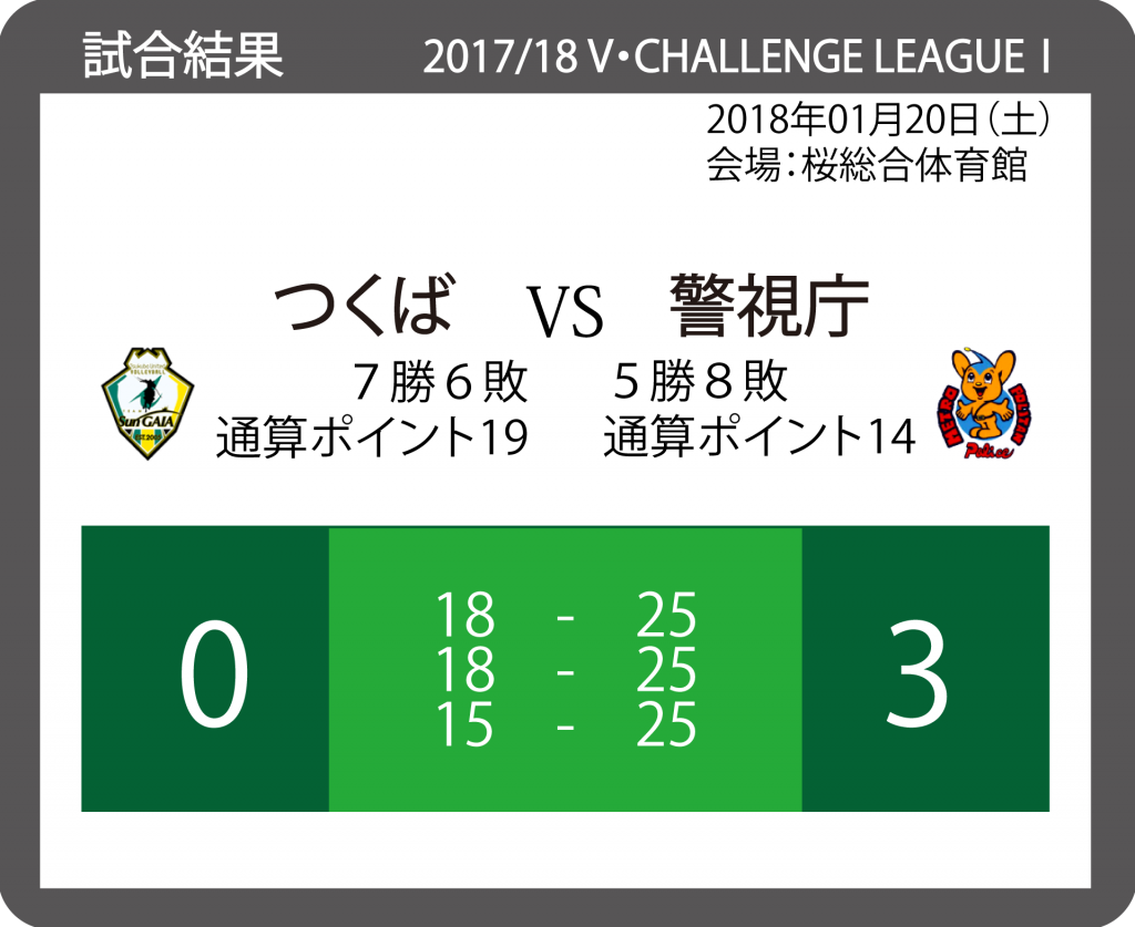 2017/18 V・チャレンジリーグⅠ 男子バレーボール 20180120_VS_警視庁