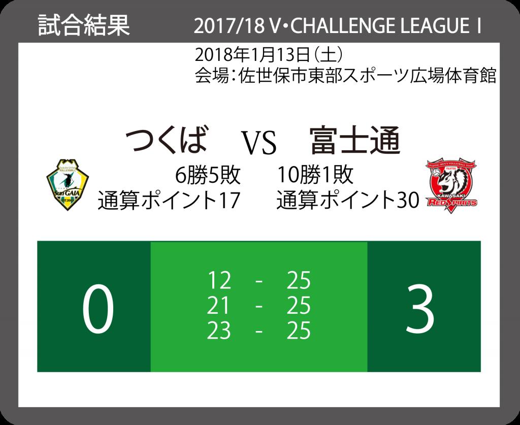 2017/18 V・チャレンジリーグⅠ 男子バレーボール 20180113_VS_富士通