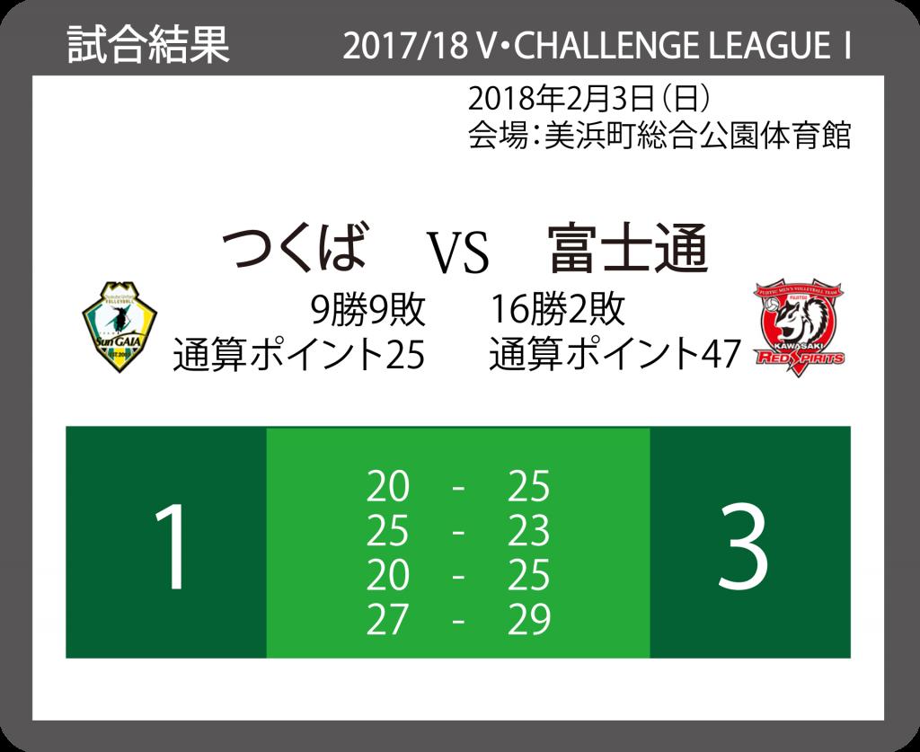 2017/18 V・チャレンジリーグⅠ 男子バレーボール 20180204_VS_富士通