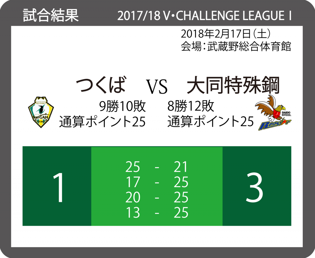 2017/18 V・チャレンジリーグⅠ 男子バレーボール 20180217_VS_大同特殊鋼